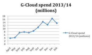 G-Cloud spend 2013-14 (millions) from Toplevel MarketMeter Survey