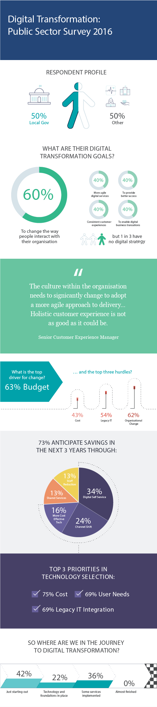 Digital transformation survey infographic 2016