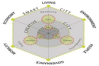 Creative and smart city graphic