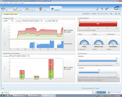 ForeScout CounterACT dashboard endpoint visibility
